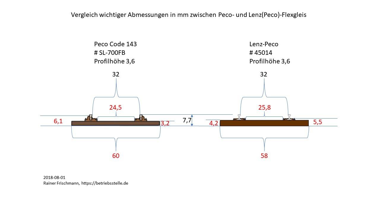 Gleisabmessungen_Lenz-Peco.jpg